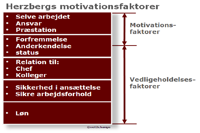 Herzberg motivationsfaktorer
