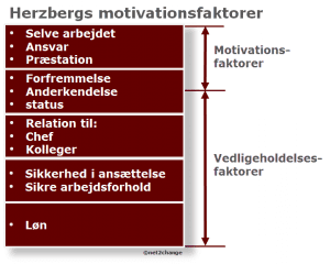 Herzberg motivationsteori