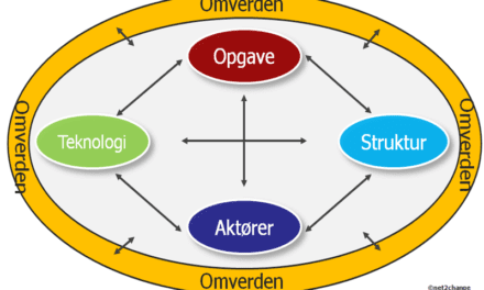 Leavitt – Organisationsanalyse model